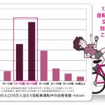 自転車による交通事故の加害者数