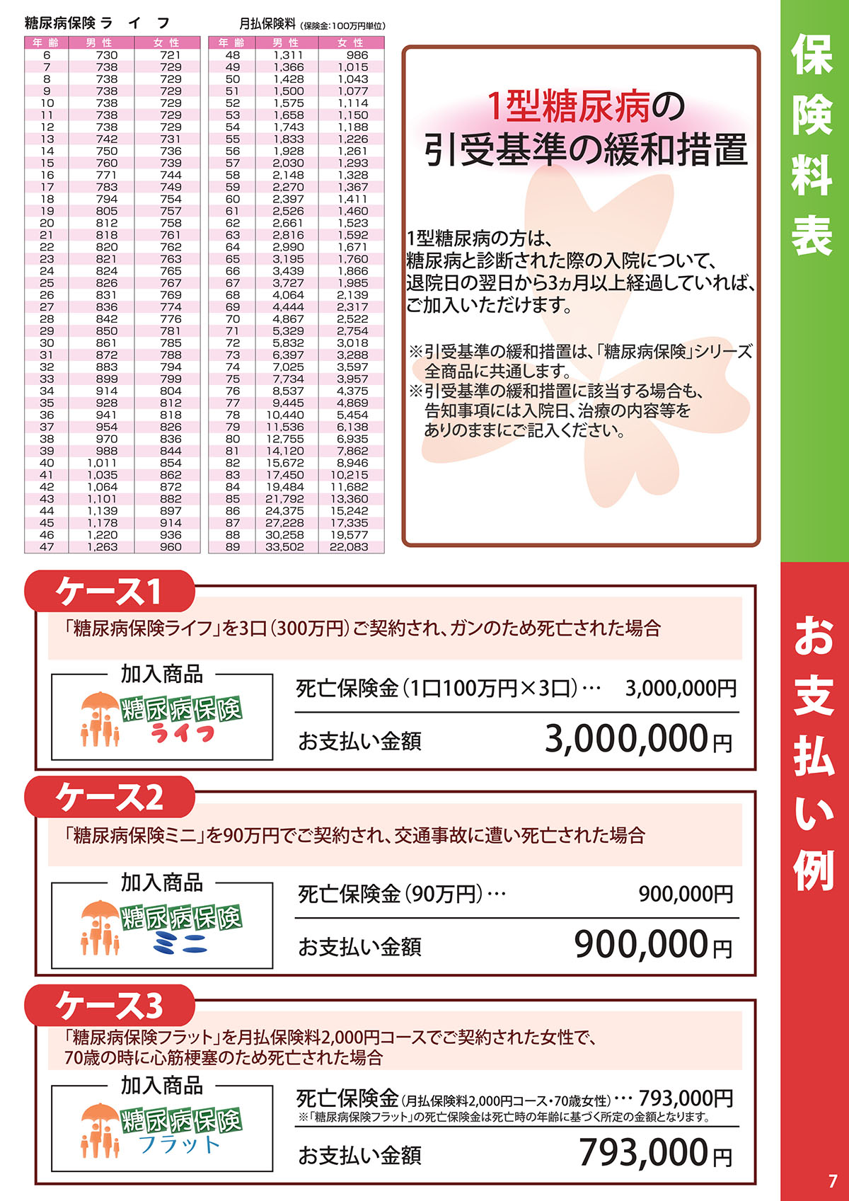 定期保険の保険料表
