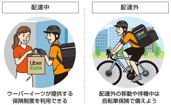配達外の移動や待機中は保障制度の対象外。自転車保険で備えよう。